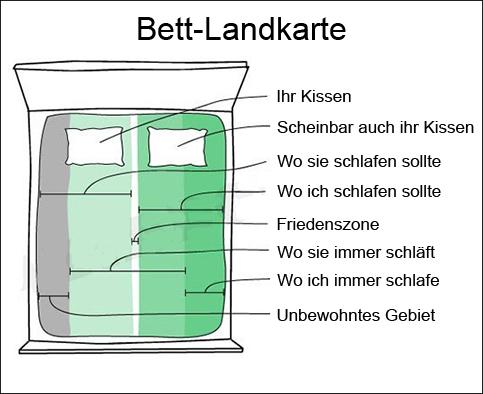 Auf einer Bett-Landkarte sind eingezeichnet: Ihr Kissen, scheinbar auch ihr Kissen, wo ich schlafen sollte, wo sie schlafen sollte, Friedenszone, Wo sie immer schläft, wo ich immer schlafe, unbewohntes Gebiet