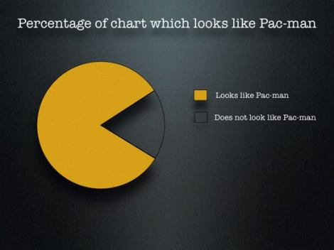"Eine Grafik: ""Percentage of chart which looks like Pac-man"""