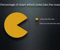 Pacman-Charts