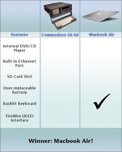 Ein Vergleich zwischen einem Commodore SX-64 C64 und dem Macbook Air. Das Macbook Air gewinnt dank der beleuchteten Tastatur.
